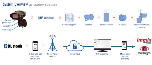 Oculi Wireless PIR Camera System Overview